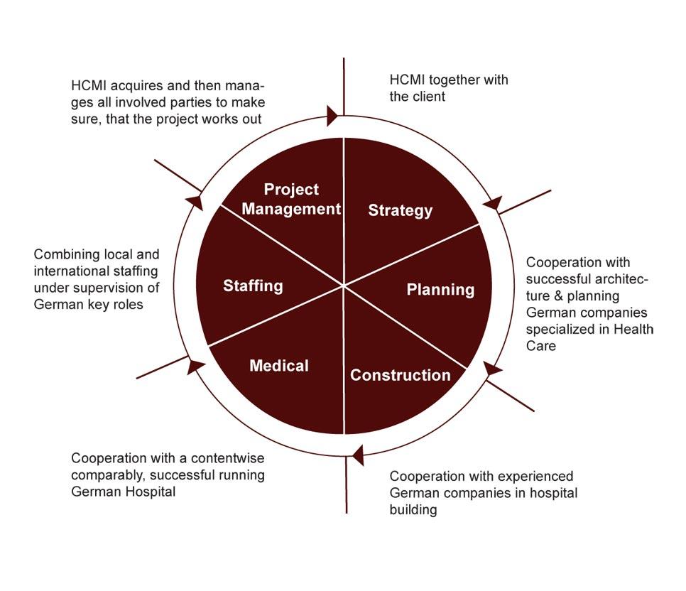 HCMI Health Care